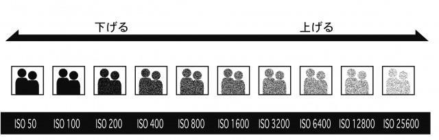 ISO感度の変化についての解説