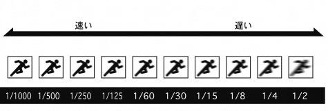 シャッタースピードの変化について