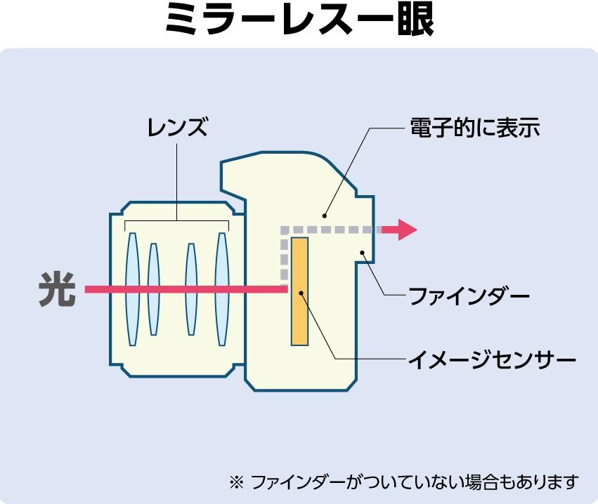 ミラーレス構造